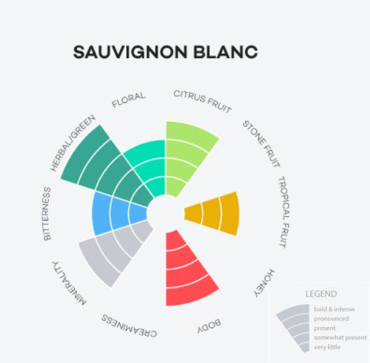 Sauvignon_Blanc_Flavour_Profile_Wine_Folly